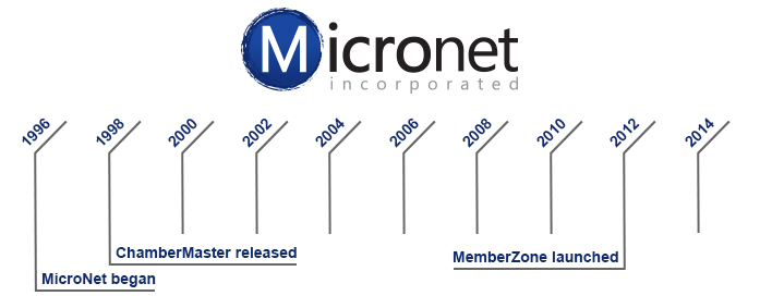 image of the history of MemberZone membership management software company MicroNet