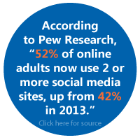 52% of online adults use two or more social media sites