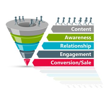 image of association membership sales funnel
