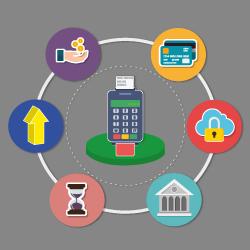 association credit card processor